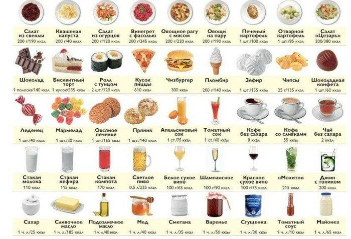 от какой еды стоит отказаться, чтоб похудеть